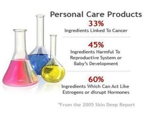 Personal care products percentage pic